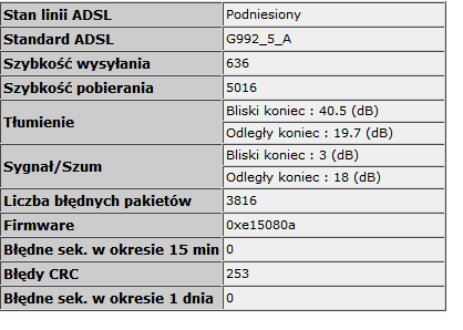 Neostrada - Livebox - 6MB - P�jdzie?