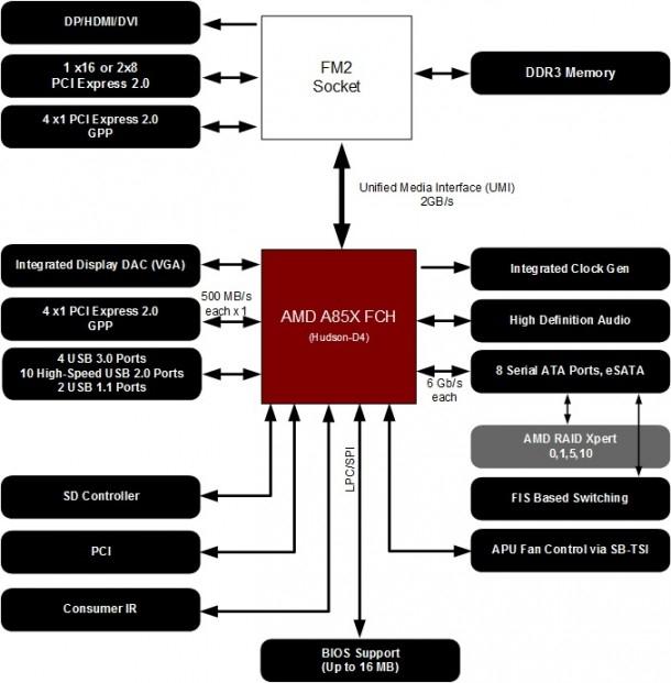 ASUS A55BM-A/USB3 AMD RAIDXPERT DRIVER DOWNLOAD
