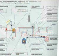 Schemat c.o. piec gazowy jednofunkcyjny z kominkiem wodnym