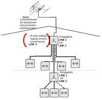 Podłączenie 3 telewizorów do jednej anteny