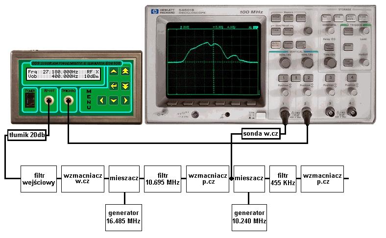 Generator/Vobulator DSG-108