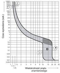 Zabezpieczenie rozdzielni - impedancja pętli zwarcia