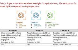 Czy trzy kamery będą lepsze niż dwie?