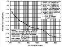 Szumy w przetwornikach Analogowo-Cyfrowych, część VIII