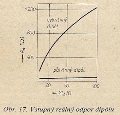 Dipol zamknięty, odstęp pomiędzy poziomymi elementami.