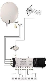 Instalacja antenowa TV SAT w domu jednorodzinnym 8 gniazdek.