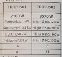 Kuchna CANDY 9503 TRIO - Czy producent pisze prawdę?