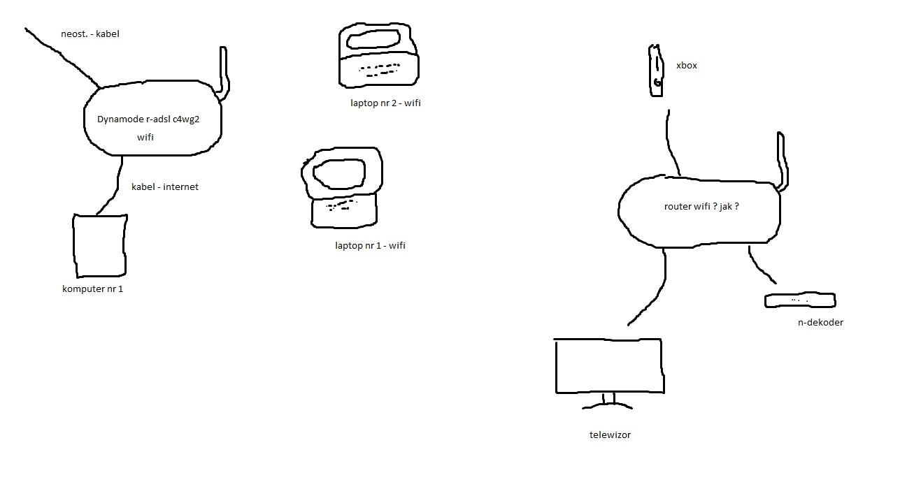 Sie� bezprzewodowa w domu - jaki router APC ? WDS ?