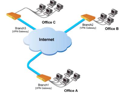Po��czenie 3 oddzia��w (VPN) - realizacja?