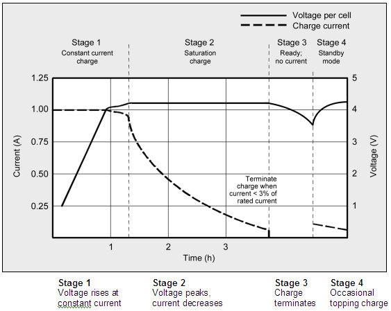 BU-409: Ładowanie ogniw litowo-jonowych