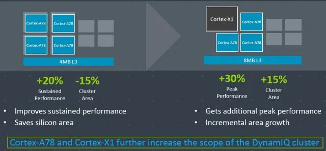 ARM prezentuje najnowszy procesor dla smartfonów