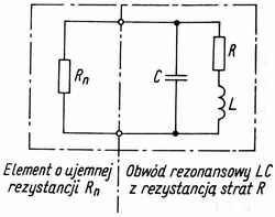 Dip-meter i zasada działania generatora