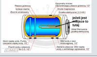 gdzie umieścić czujnik temperatury CWU w bojlerze