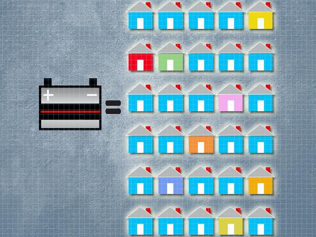 Naukowcy z MIT przekszta�caj� zu�yte akumulatory samochodowe w baterie s�oneczne