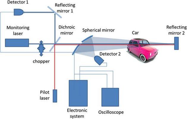 System wykrywania st�enia opar�w alkoholowych w samochodach na odleg�o��