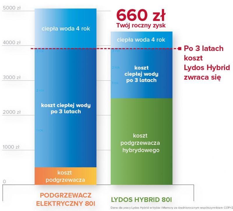 Podgrzewacze wody dające do 50% redukcji kosztów energii elektrycznej - Ariston