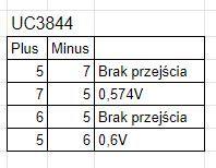 Spawarka Inwertorowa Einhell TC-IW 150 - Brak reakcji