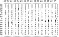 LCD_Graf - Rosyjskie czcionki - cyrylica, grażdanka.