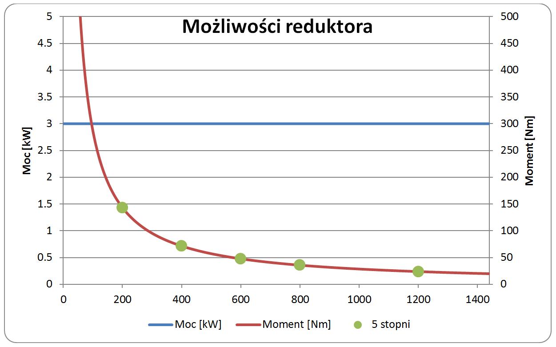 Silnik tr�jfazowy - Jak zmniejszy� obroty silnika tr�jfazowego?