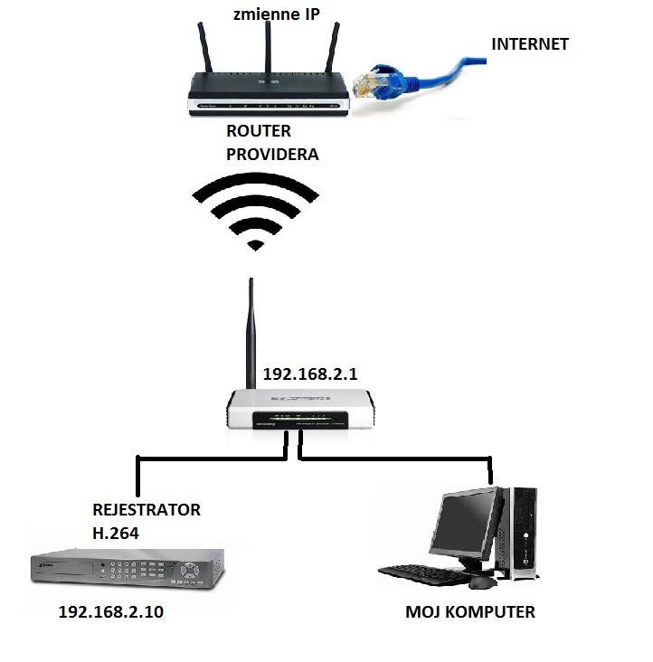 H.264, TL-WR543G i NEOSTRADA   - Jak pod��czy� i przekierowa� porty przy DynDNS