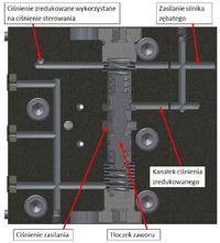 Zawór redukujący ciśnienie własnej konstrukcji - drgania! Hydraulika Siłowa