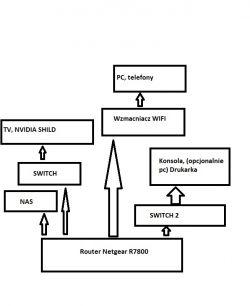 Dobór switchów w sieci domowej 2x 4 porty
