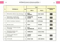 Citroen Xsara Picasso 2.0 HDi - Komunikaty komputera pokładowego
