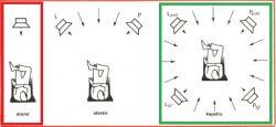 Budowa systemu audio - głośnik centralny i dwa duże subwoofery do kina domowego