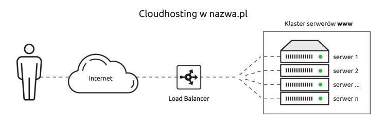Jesteś na tradycyjnym hostingu? Przenieś się na CloudHosting