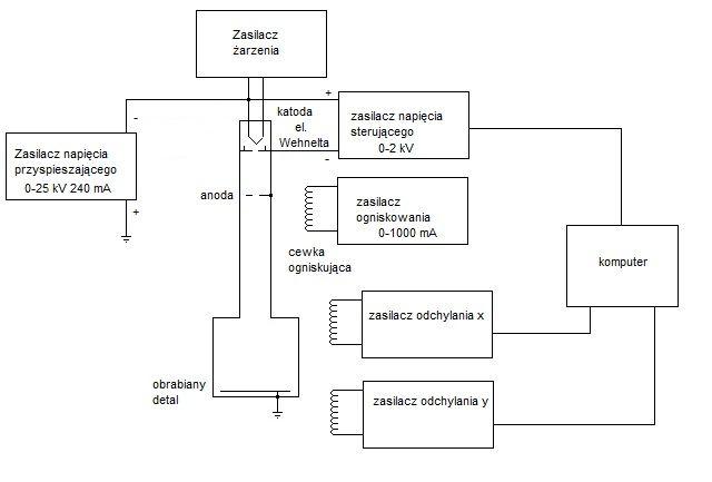 Grawerowanie wiązką elektronową