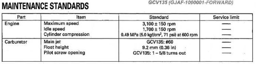 Honda gvc 135 - kosiarka dymi, nie wchodzi na obroty