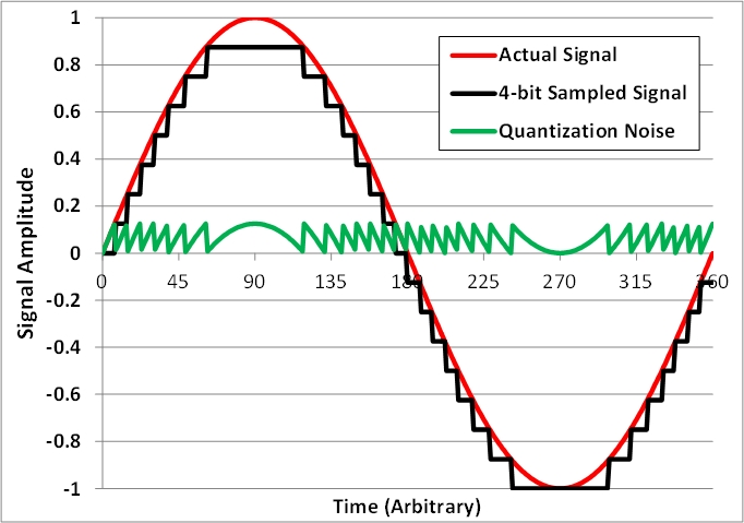 Jak wykorzysta� szum termiczny w pomiarze na nasz� korzy��?