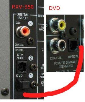 Yamaha RX-V350, dźwięk wielokanałowy