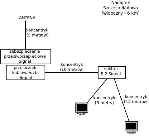 Szczecin/Kołowo - wybór anteny