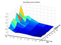 Pomiar mocy pobieranej z sieci przy użyciu uc