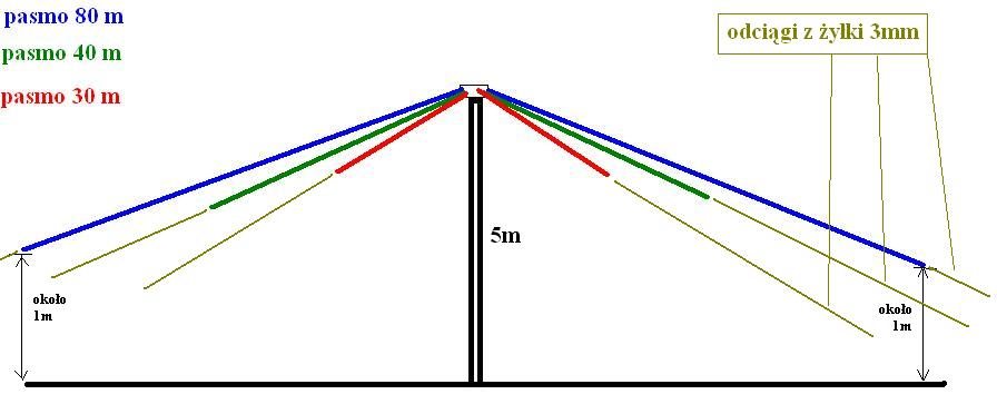 Zwrotnica antenowa 27-86/87-108/108-174/400-512 Mhz