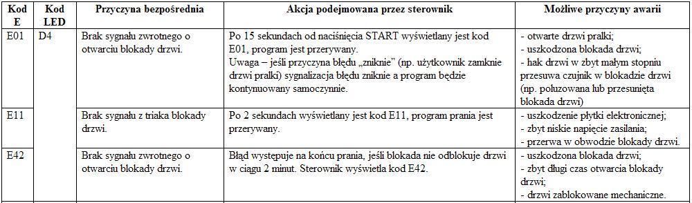 Pralka Amica PB5511B425 kasowanie kodu E01