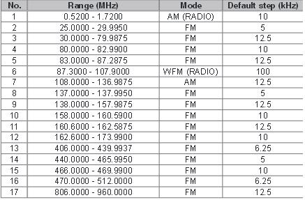 Nas�uch radiowy stra�y po�arnej