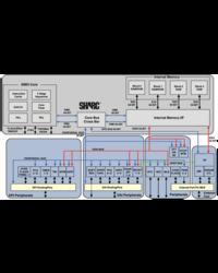 Procesor SHARC czwartej generacji