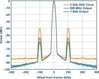 Analiza i zarządzanie wpływem jitteru i szumu zasilania na szum fazowy DACa