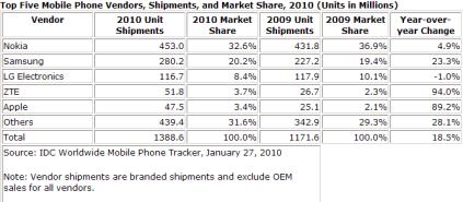 Chi�ski ZTE w top5 producent�w telefonw