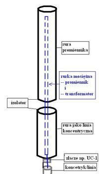 Antena Radmor 32821 wykonanie 1