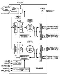 Generator zegarowy z dwoma p�tlami PLL i rozproszonym widmem.