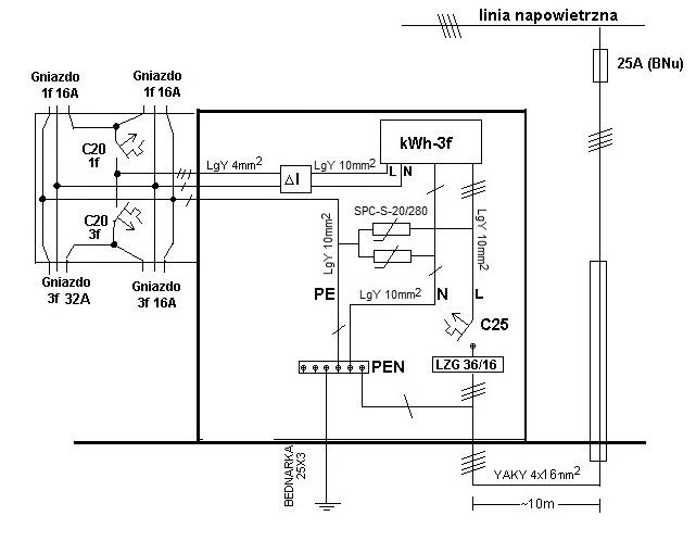 Rozdzielnia budowlana RWE Stoen