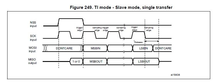 STM32F407 - Odpowiednie skonfigurowanie SPI do odebrania danych z ADC