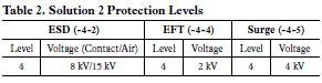 Ochrona sieci RS-485 przed szkodliwym dzia�aniem EMC - cz�� 5
