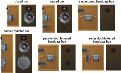 Home Theater Bass Box Design