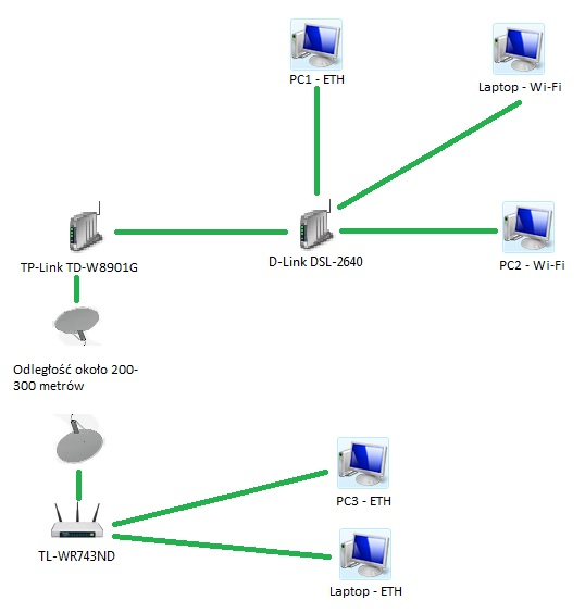 Dob�r sprz�tu do sieci Wi-Fi na odleg�o�ci ok. 200-300 metr�w