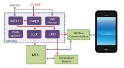 Przyszłość biosensorów i ładowarek liniowych