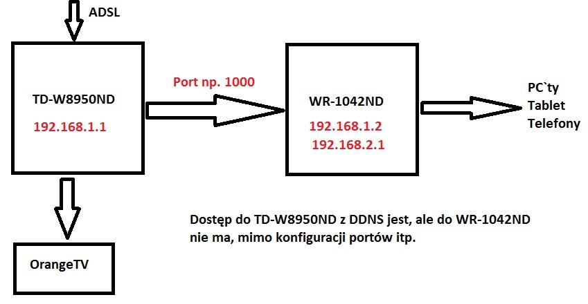 Dwa routery + DDNS i dost�p z internetu